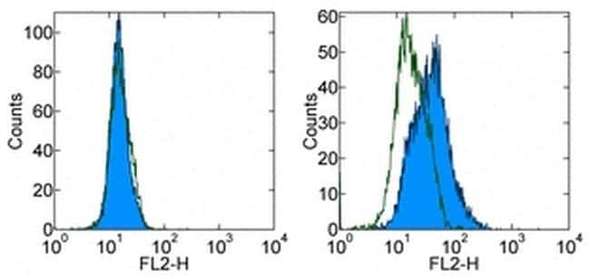 CD289 (TLR9) Antibody in Flow Cytometry (Flow)