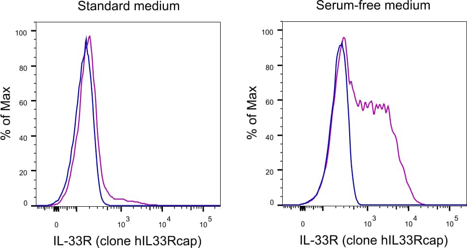 IL-33R (ST2) Antibody in Cell treatment