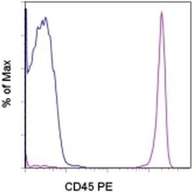 CD45 Antibody in Flow Cytometry (Flow)