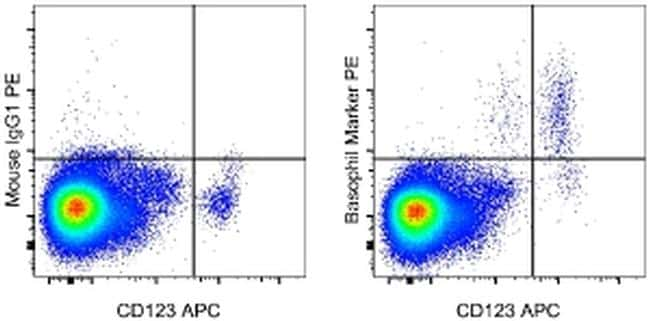 Basophil Marker Antibody in Flow Cytometry (Flow)