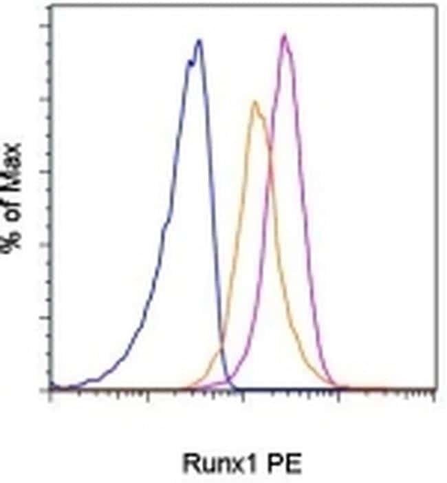 RUNX1 Antibody in Flow Cytometry (Flow)