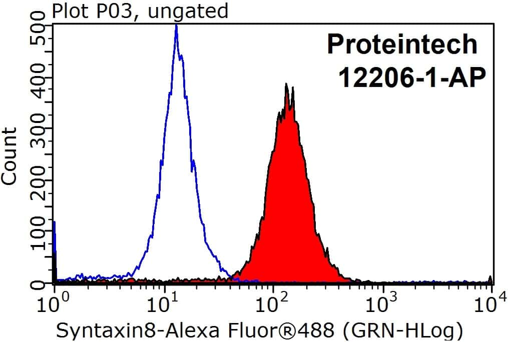 Syntaxin 8 Antibody in Flow Cytometry (Flow)