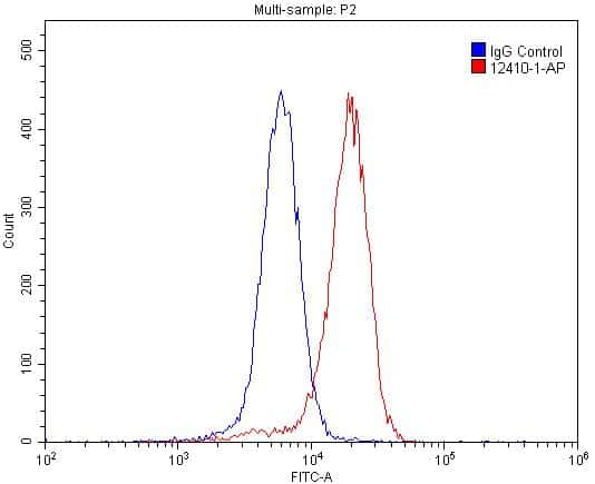 GABRA1 Antibody in Flow Cytometry (Flow)