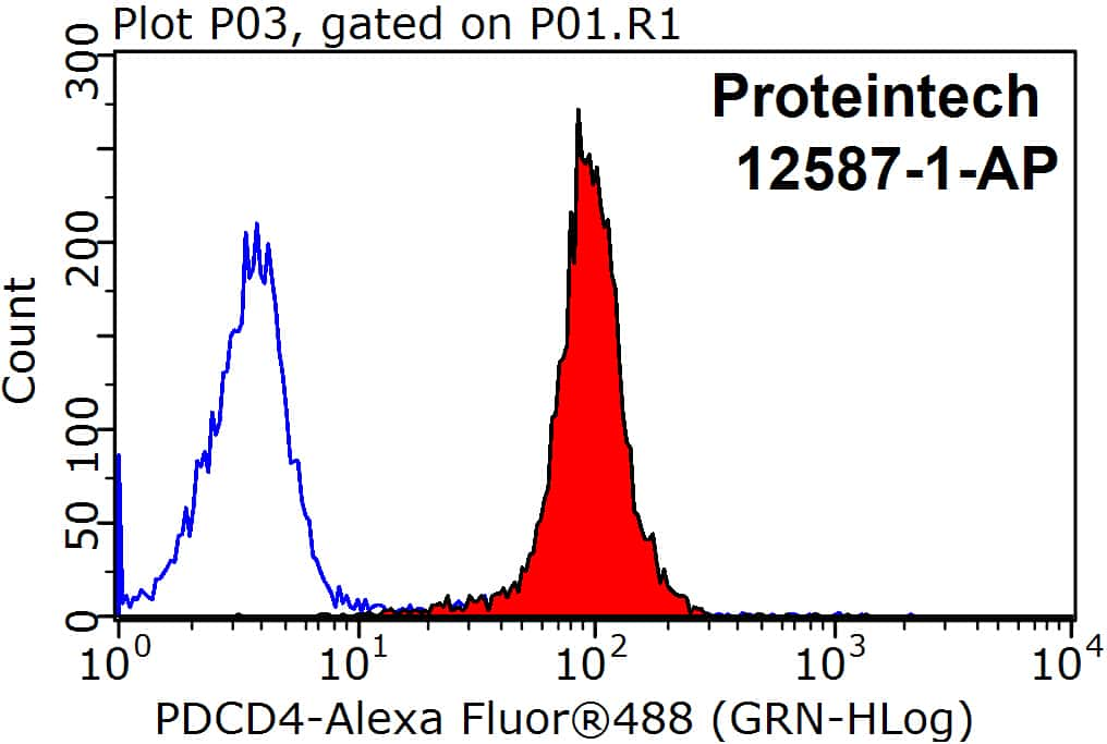 PDCD4 Antibody in Flow Cytometry (Flow)