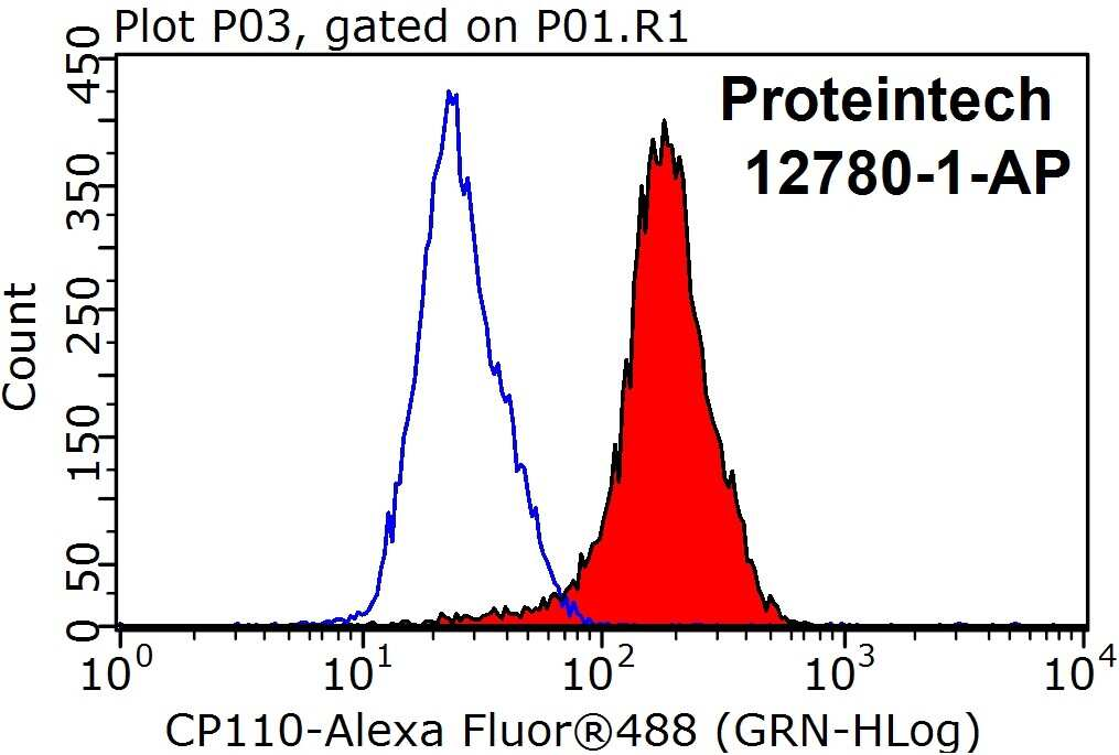 CP110 Antibody in Flow Cytometry (Flow)