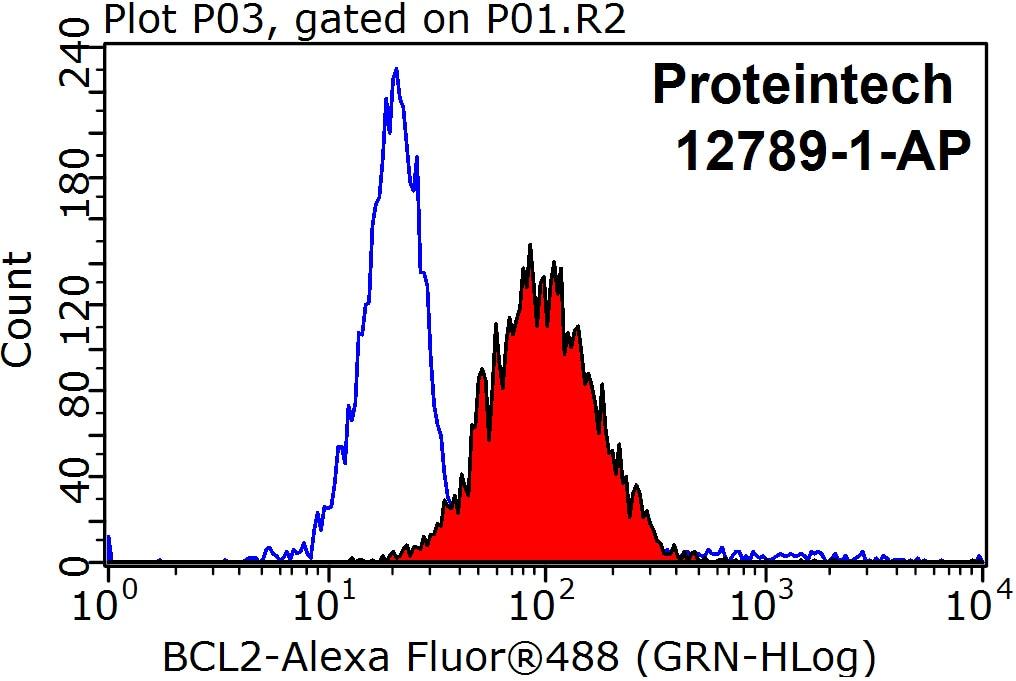 BCL2 Antibody in Flow Cytometry (Flow)