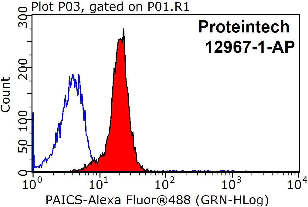 PAICS Antibody in Flow Cytometry (Flow)