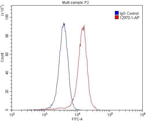 OPRL1 Antibody in Flow Cytometry (Flow)