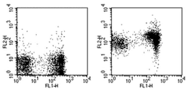 CD1d Antibody in Flow Cytometry (Flow)
