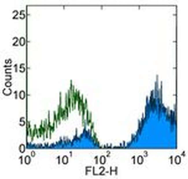 CD9 Antibody in Flow Cytometry (Flow)