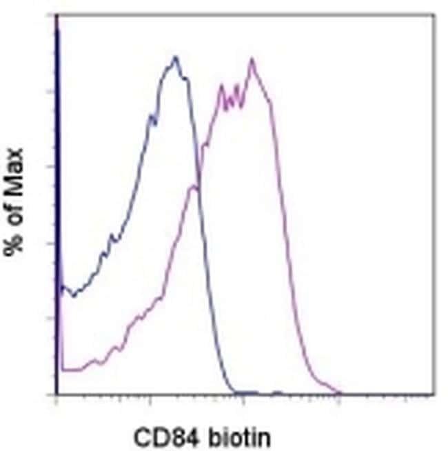 CD84 Antibody in Flow Cytometry (Flow)
