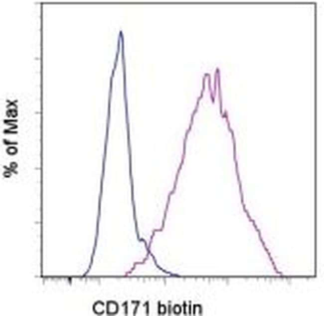 CD171 Antibody in Flow Cytometry (Flow)