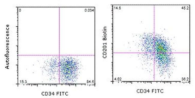 CD201 (EPCR) Antibody in Flow Cytometry (Flow)