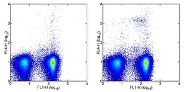 CD317 (BST2, PDCA-1) Antibody in Flow Cytometry (Flow)