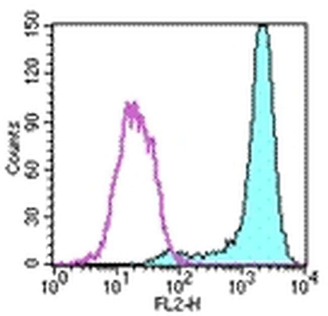 FceR1 alpha Antibody in Flow Cytometry (Flow)