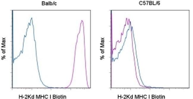 MHC Class I (H-2Kd) Antibody in Flow Cytometry (Flow)