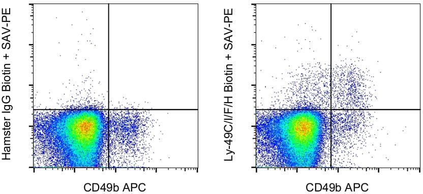 Ly-49C/I/F/H Antibody in Flow Cytometry (Flow)