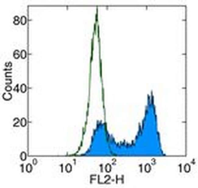 CD261 (DR4) Antibody in Flow Cytometry (Flow)