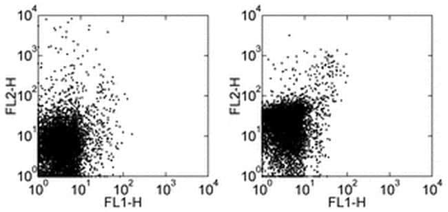CD282 (TLR2) Antibody in Flow Cytometry (Flow)