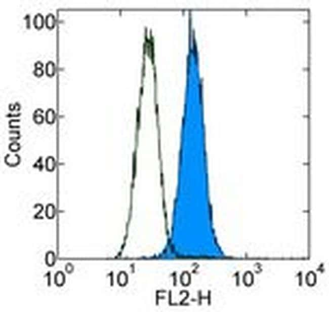 CD283 (TLR3) Antibody in Flow Cytometry (Flow)