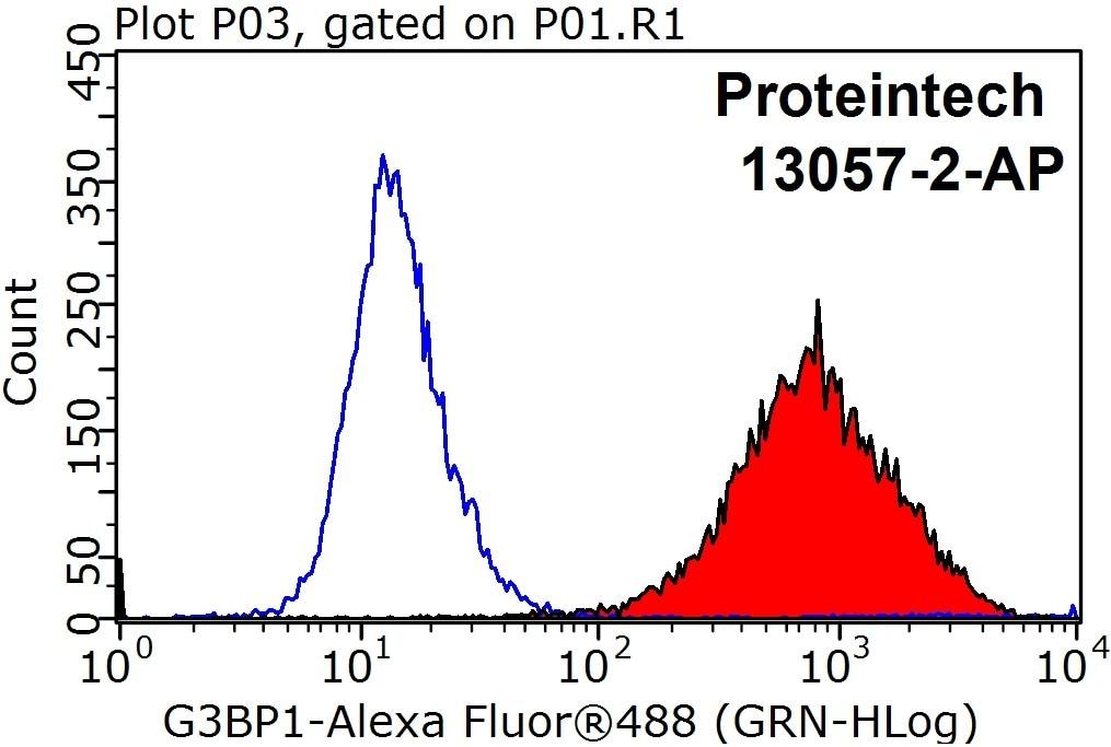 G3BP1 Antibody in Flow Cytometry (Flow)