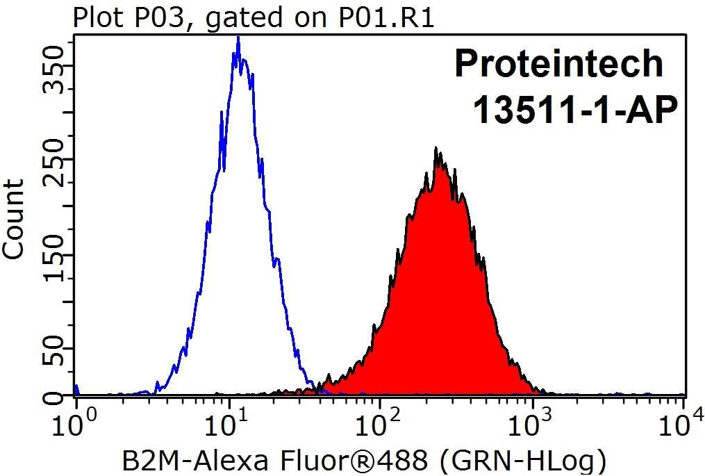 Beta-2-microglobulin Antibody in Flow Cytometry (Flow)
