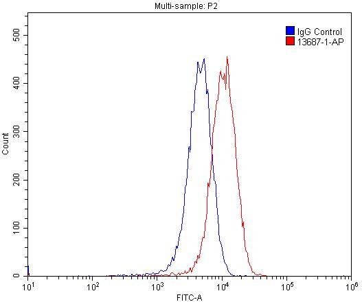 VEGFR-1/FLT-1 Antibody in Flow Cytometry (Flow)
