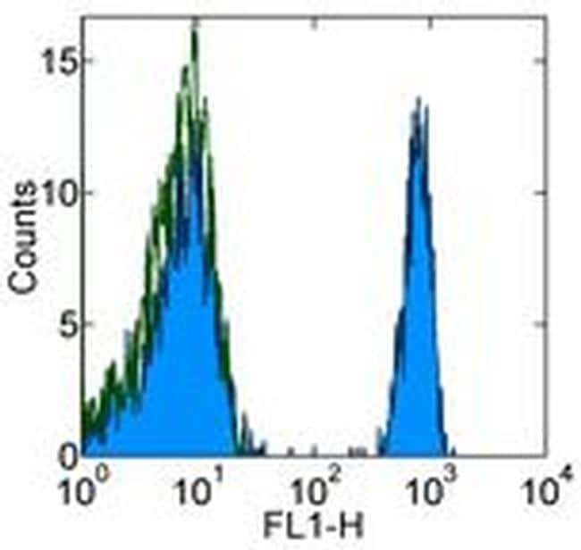 CD4 Antibody in Flow Cytometry (Flow)