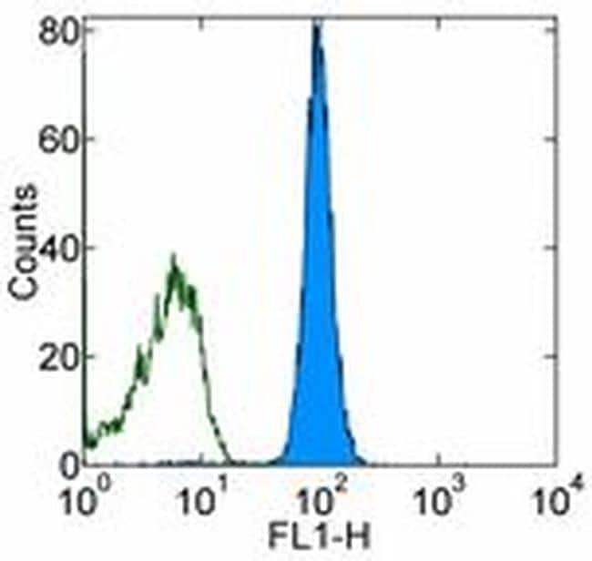 CD45.1 Antibody in Flow Cytometry (Flow)