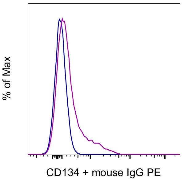 CD134 (OX40) Antibody in Flow Cytometry (Flow)