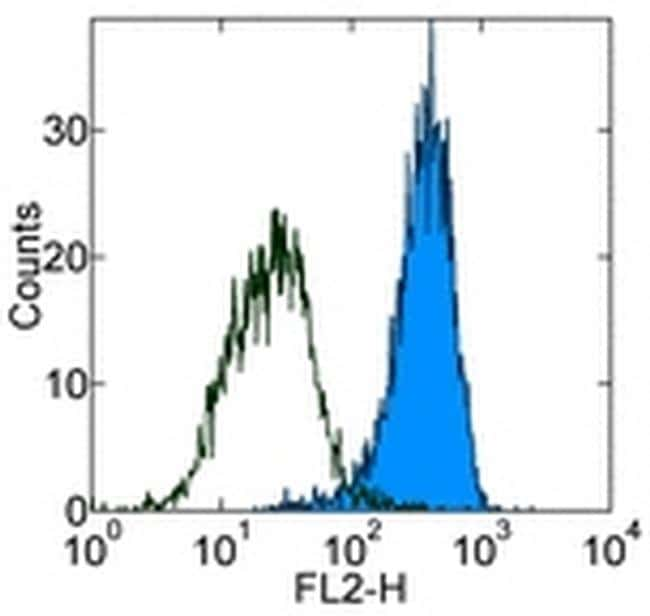 CD140b (PDGFRB) Antibody in Flow Cytometry (Flow)