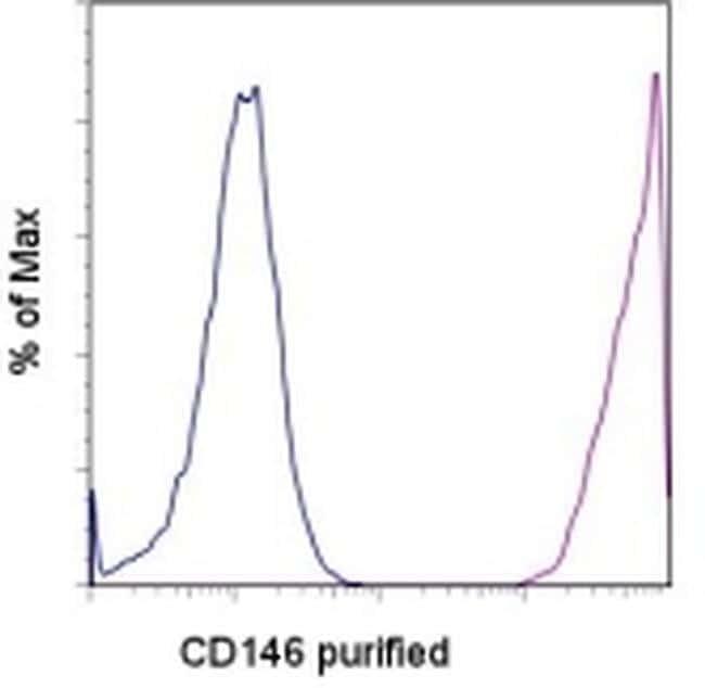CD146 Antibody in Flow Cytometry (Flow)