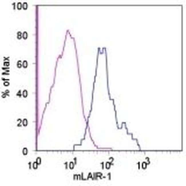 CD305 (LAIR1) Antibody in Flow Cytometry (Flow)