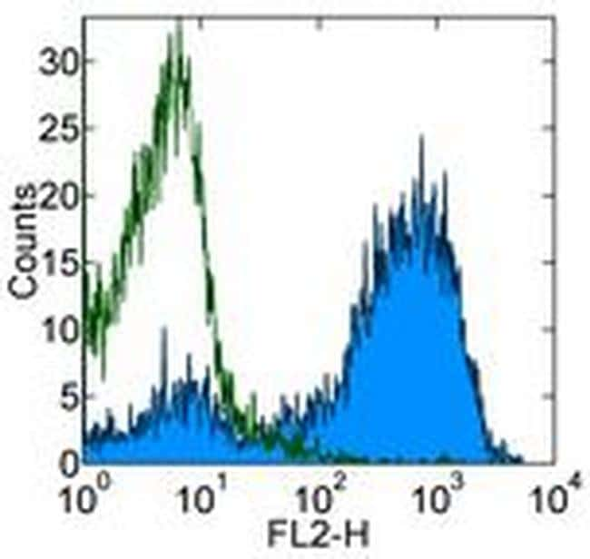 Ea52-68 peptide bound to I-Ab Antibody in Flow Cytometry (Flow)