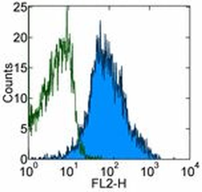 CD230 (PrP) Antibody in Flow Cytometry (Flow)