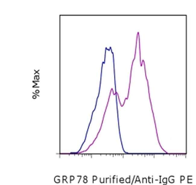 GRP78 Antibody in Flow Cytometry (Flow)