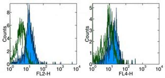 CD284 (TLR4) Antibody in Flow Cytometry (Flow)