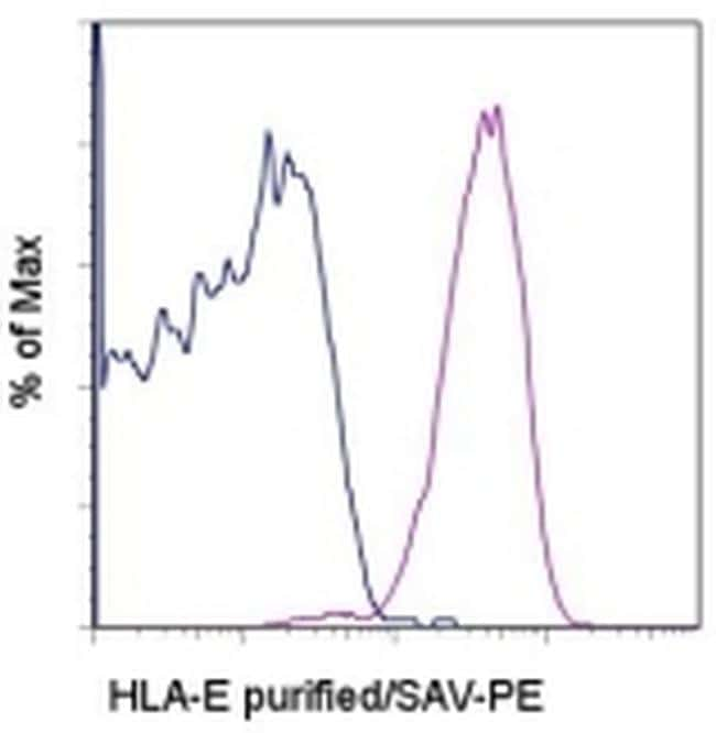HLA-E Antibody in Flow Cytometry (Flow)