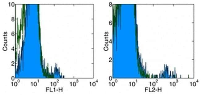 TCR gamma/delta Antibody in Flow Cytometry (Flow)