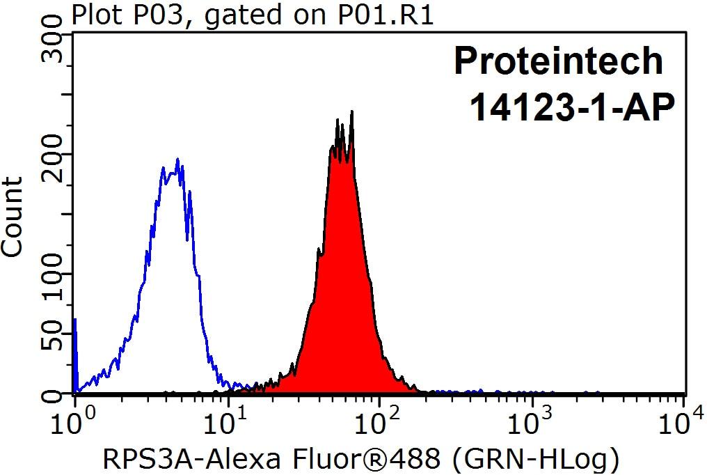 RPS3A Antibody in Flow Cytometry (Flow)