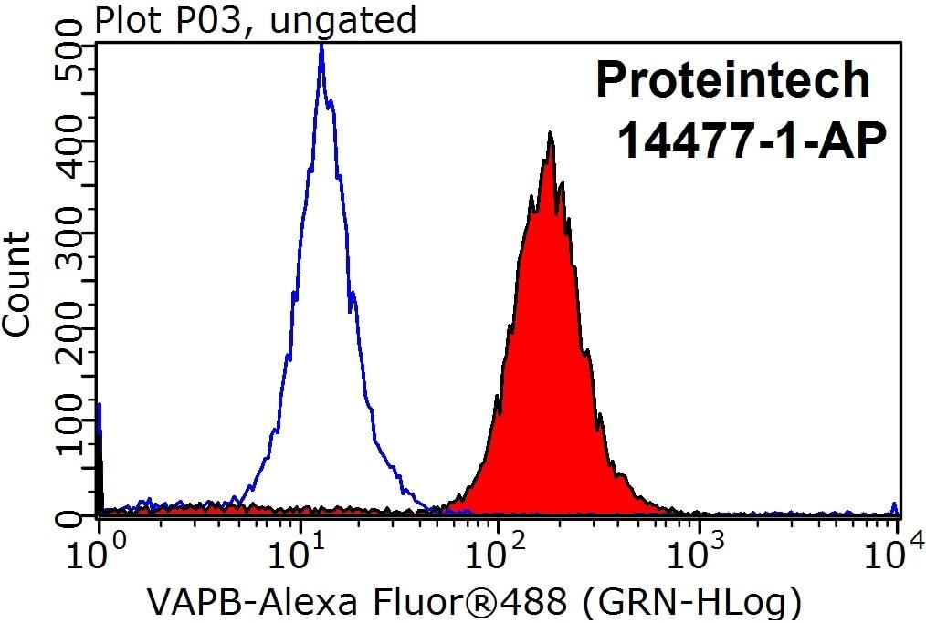 VAPB Antibody in Flow Cytometry (Flow)
