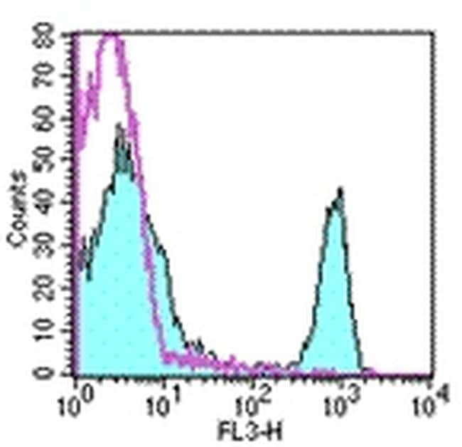 CD4 Antibody in Flow Cytometry (Flow)