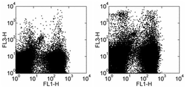 CD11c Antibody in Flow Cytometry (Flow)