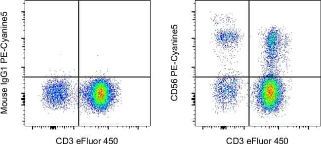 CD56 (NCAM) Antibody in Flow Cytometry (Flow)