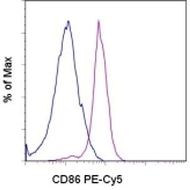 CD86 (B7-2) Antibody in Flow Cytometry (Flow)