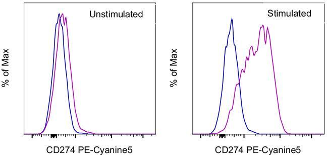 CD274 (PD-L1, B7-H1) Antibody in Flow Cytometry (Flow)