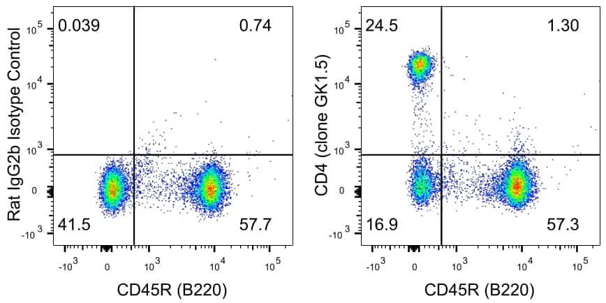 CD4 Antibody in Relative expression