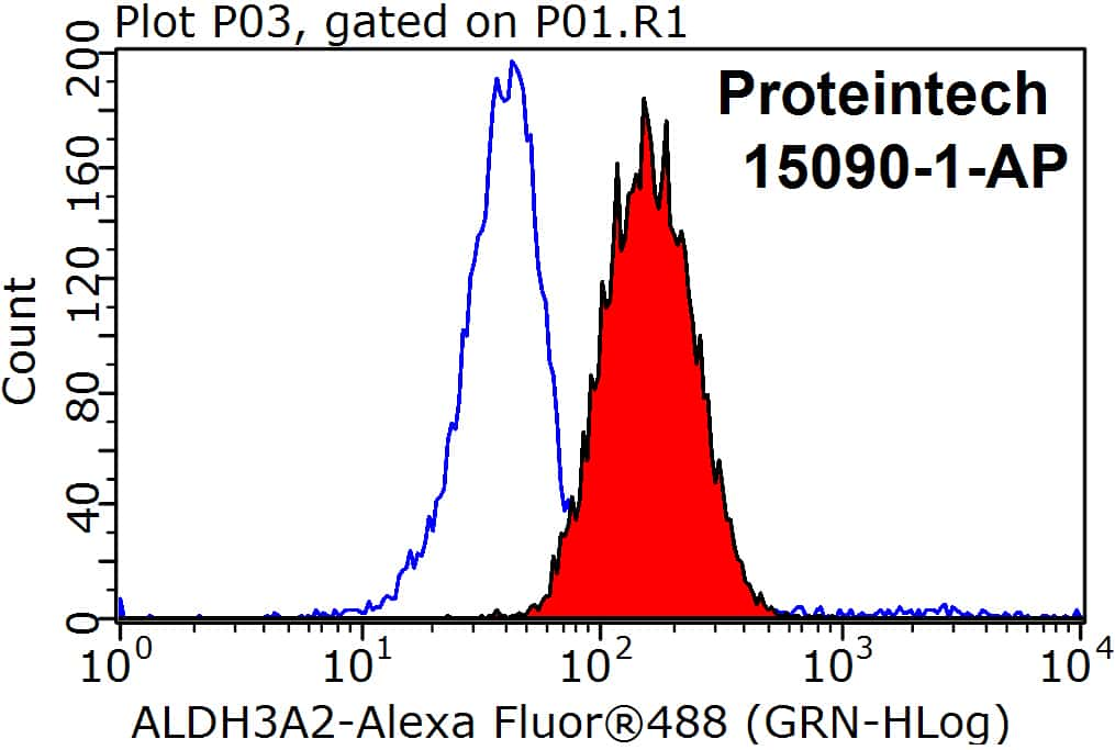 ALDH3A2 Antibody in Flow Cytometry (Flow)