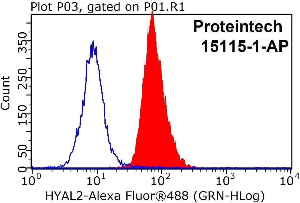 HYAL2 Antibody in Flow Cytometry (Flow)