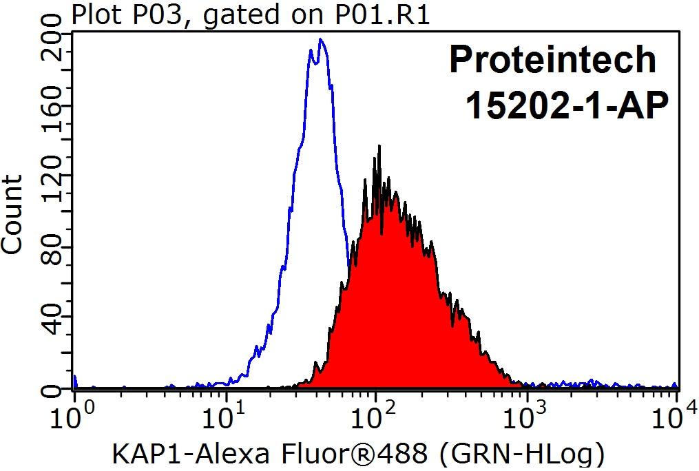 KAP1 Antibody in Flow Cytometry (Flow)